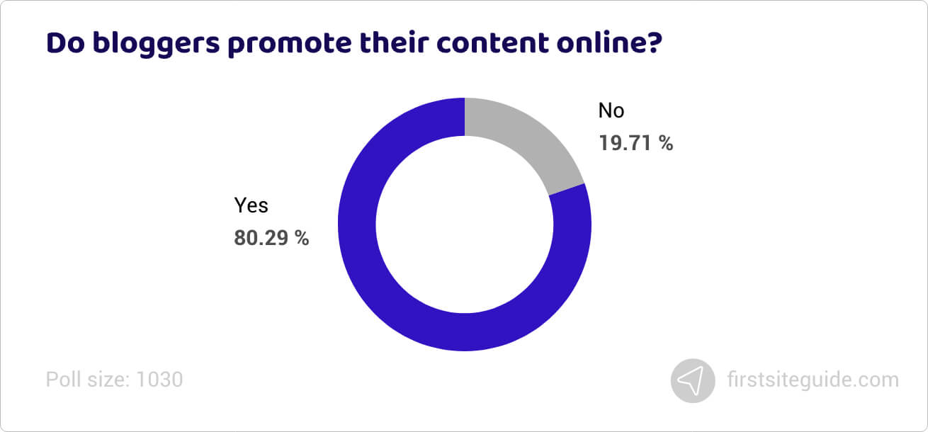 Do bloggers promote their content online