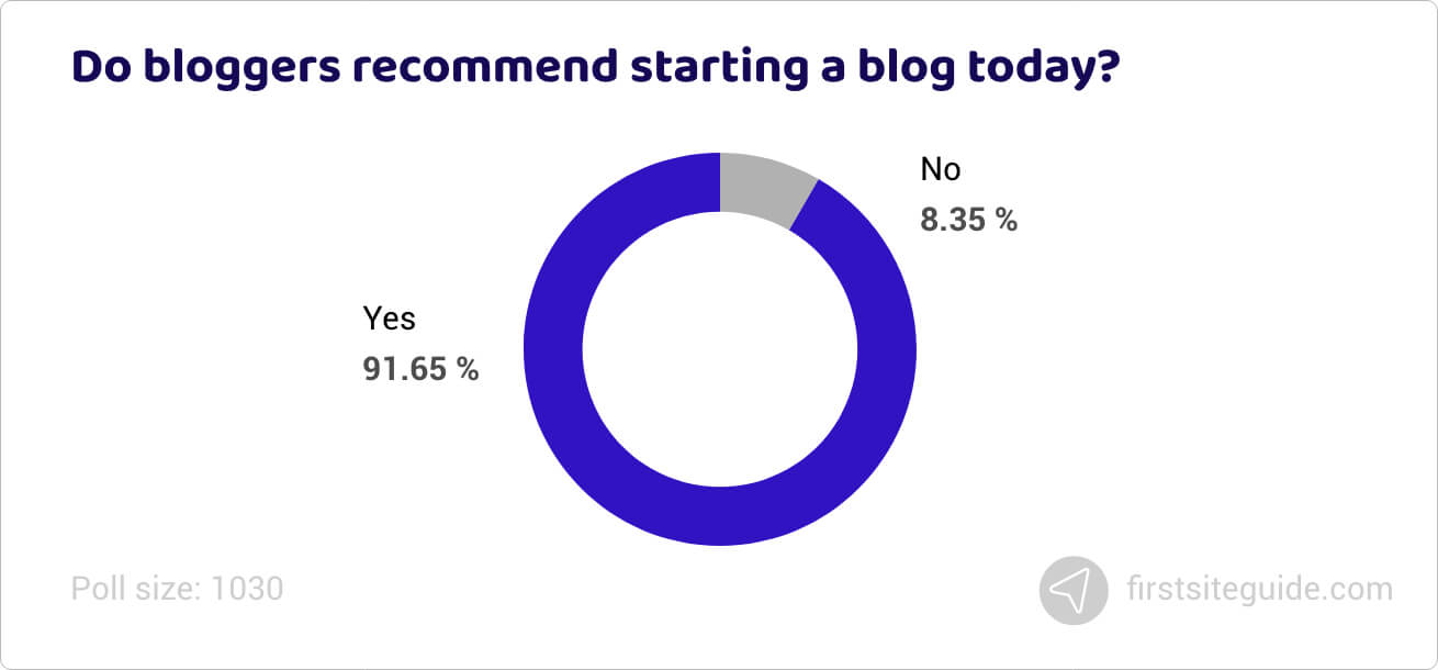Do bloggers recommend starting a blog today