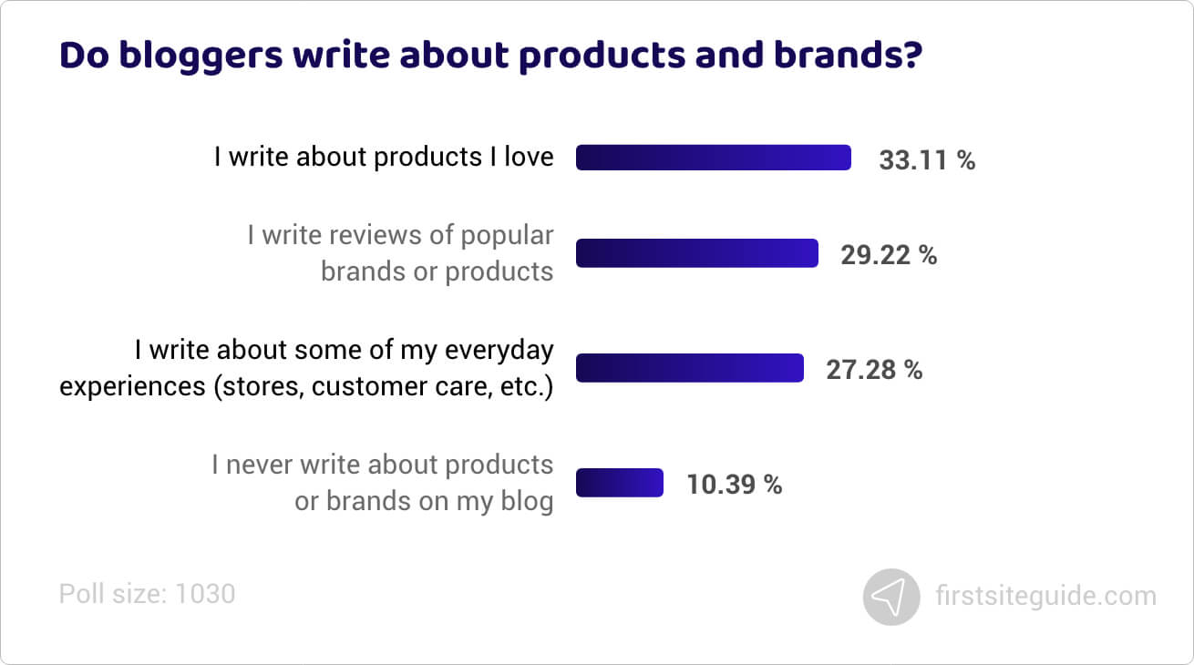 Do bloggers write about products and brands