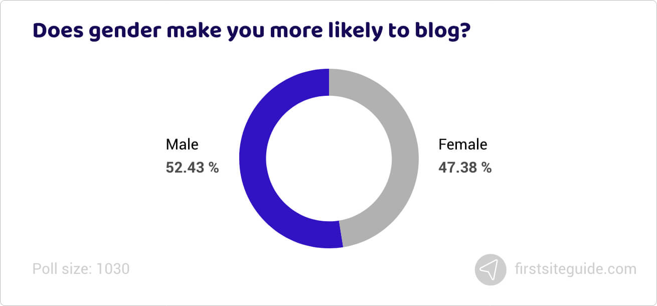 Does gender make you more likely to blog