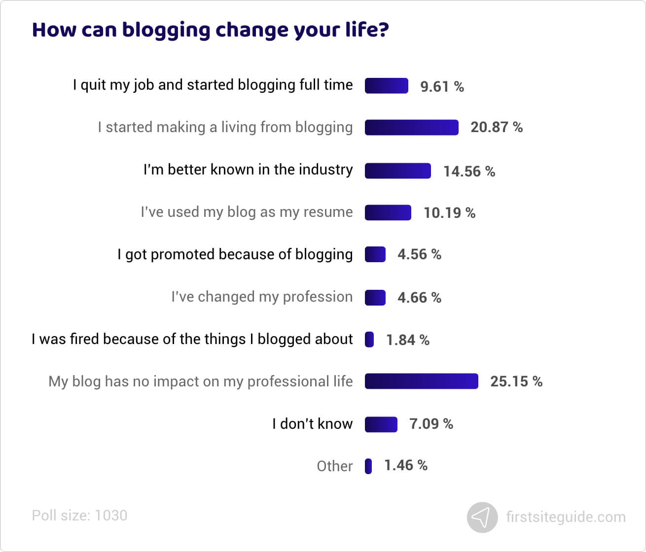 How can blogging change your life