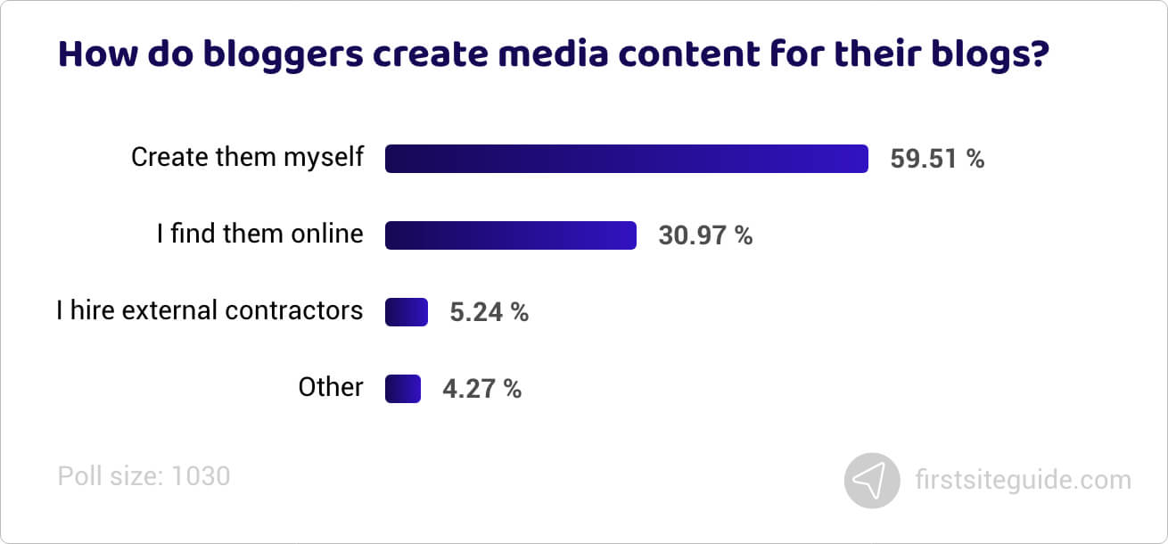 How do bloggers create media content for their blogs
