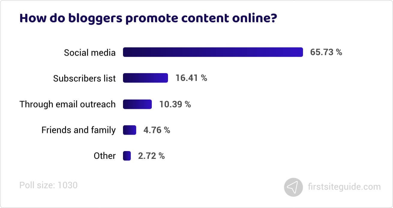 How do bloggers promote content online