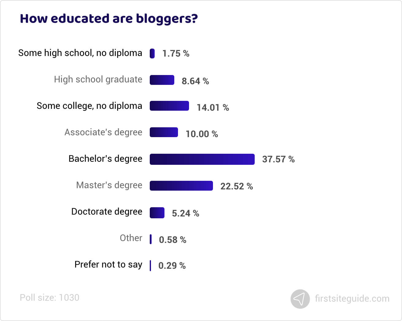 How educated are bloggers