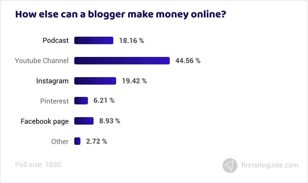 How else can a blogger make money online