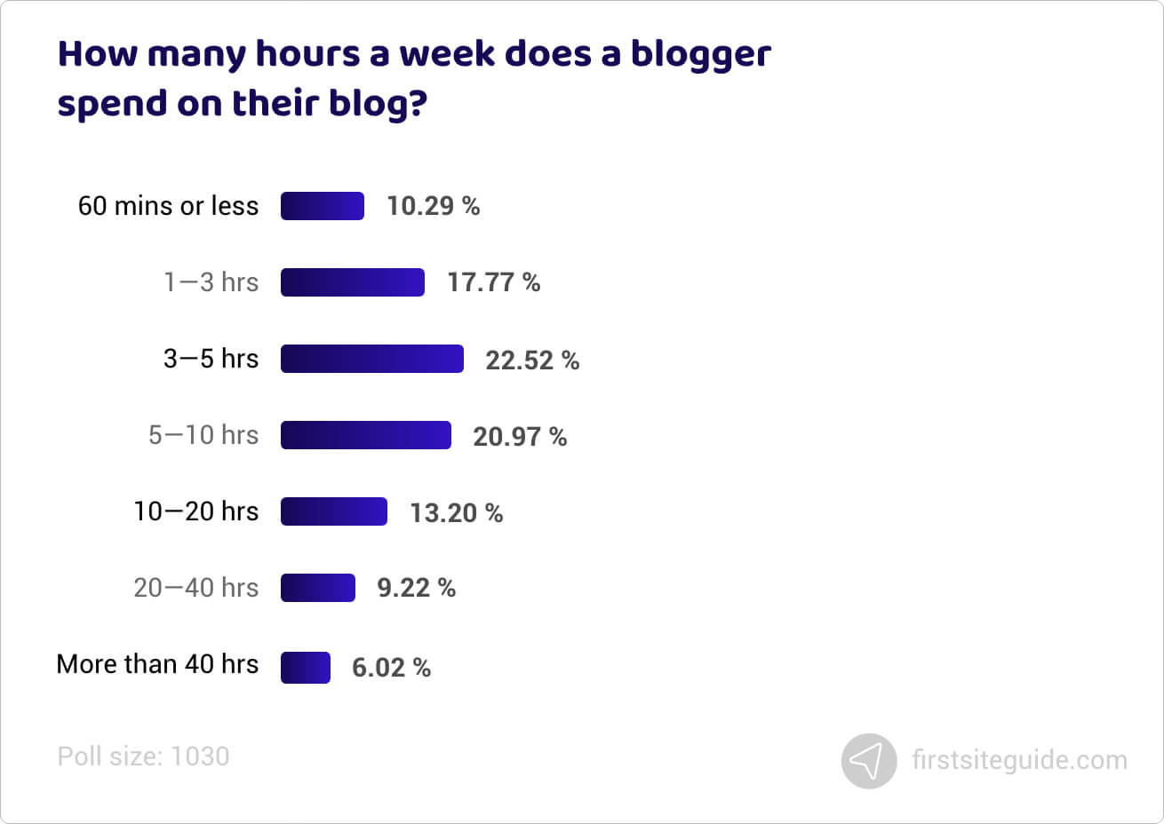 How many hours a week does a blogger spend on their blog