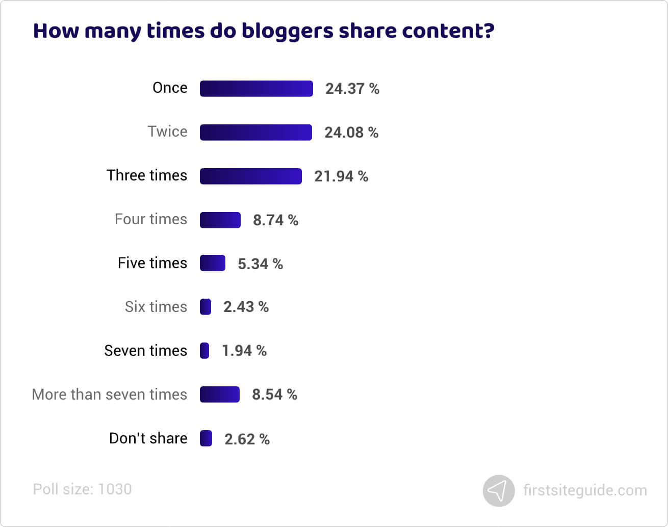 How many times do bloggers share content