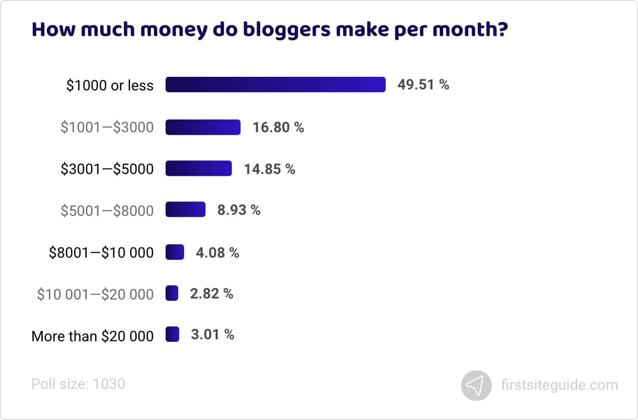 How much money do bloggers make