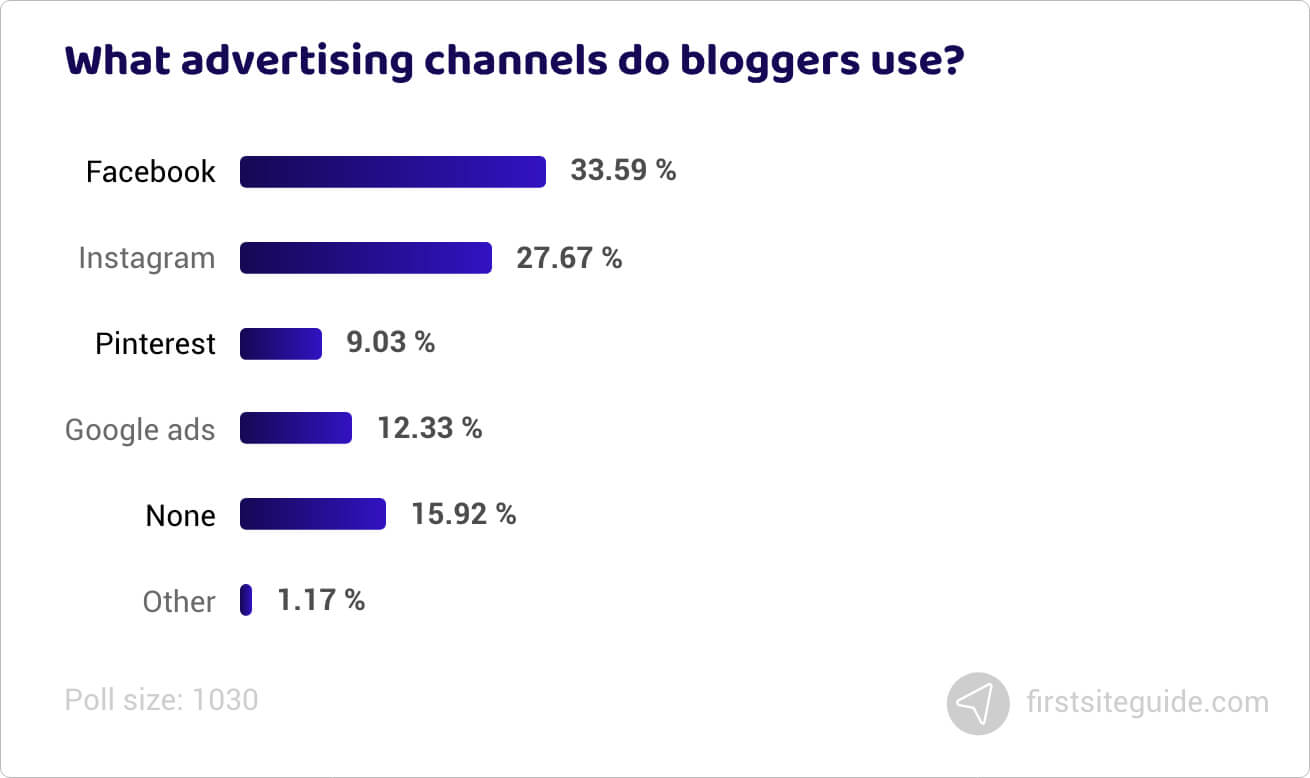 What advertising channels do bloggers use