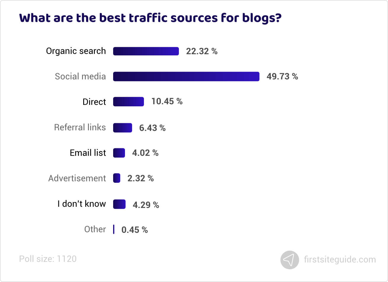 What are the best traffic sources for blogs