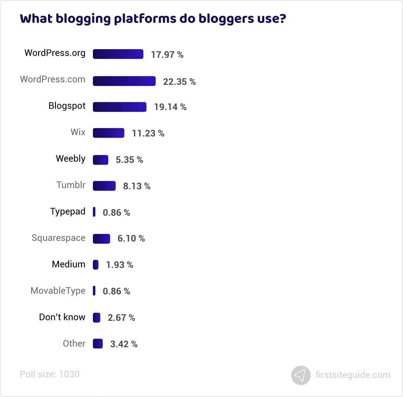 What blogging platforms do bloggers use