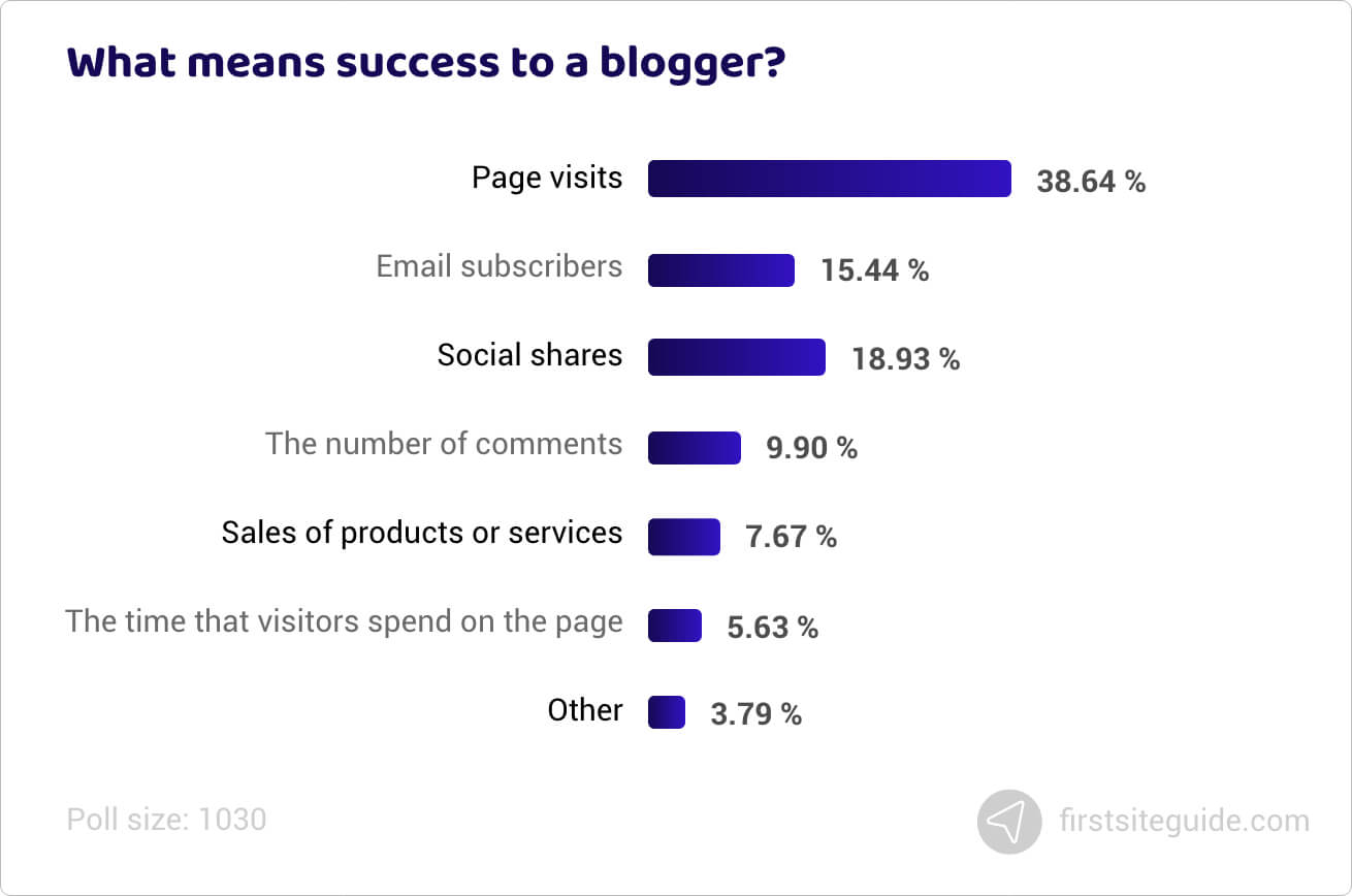 What means success to a blogger