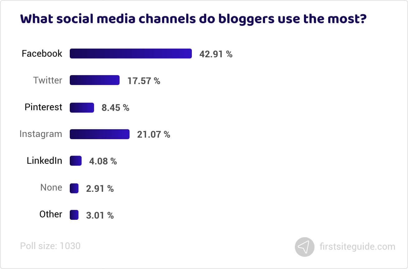 What social media channels do bloggers use the most