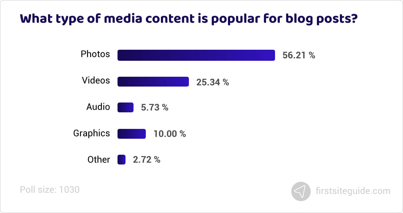 What type of media content is popular for blog posts