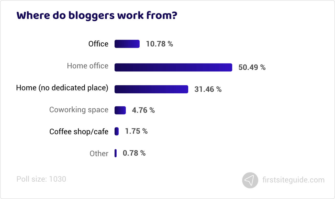 Where do bloggers work from