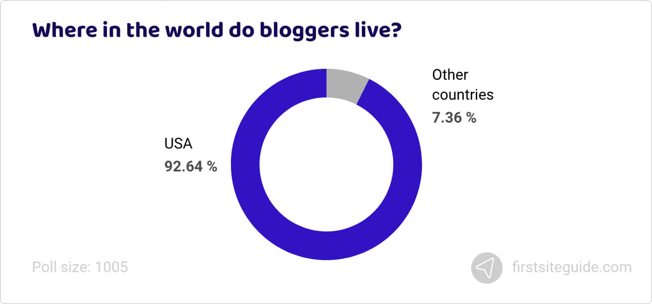 Where in the world do bloggers live