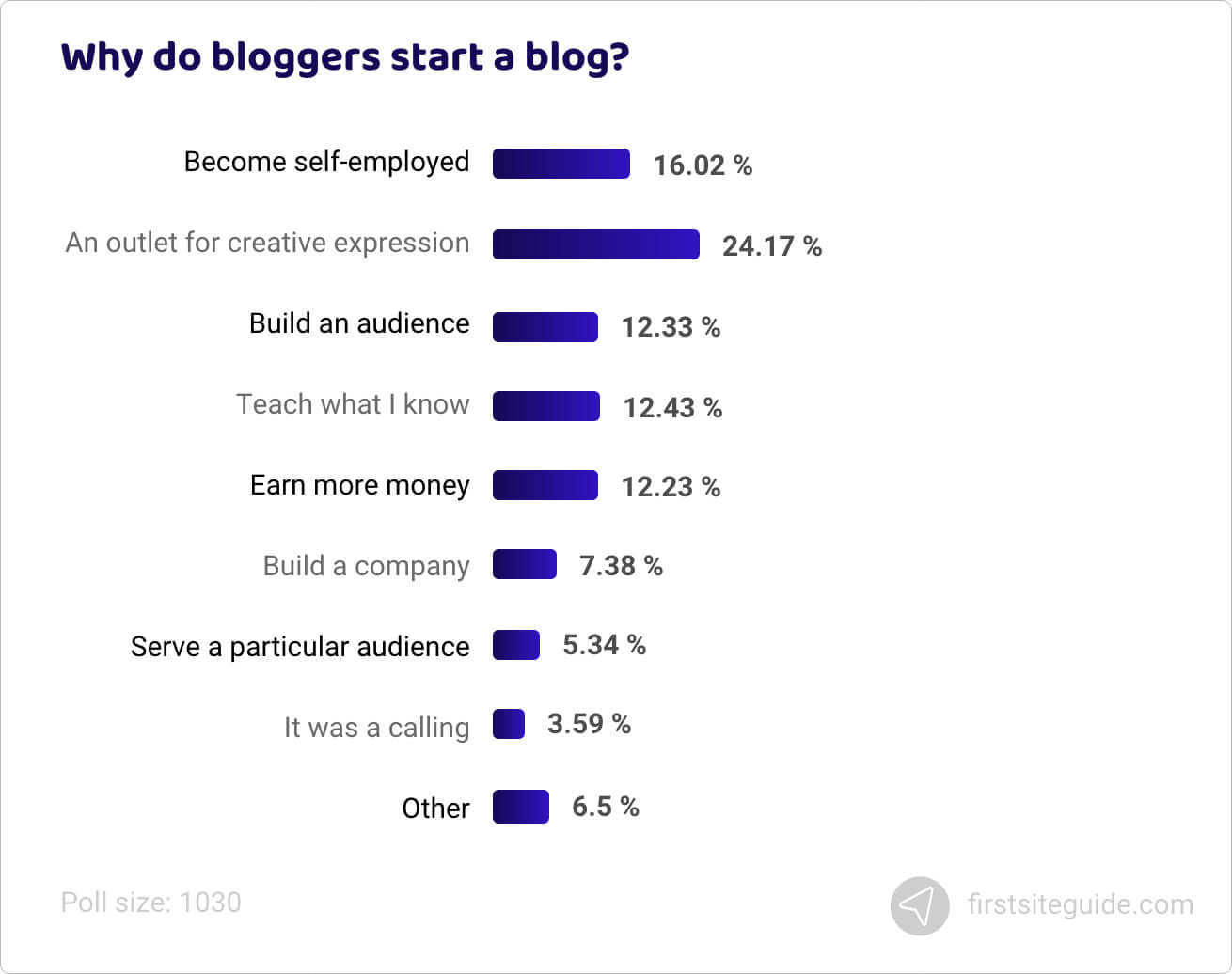 Why do bloggers start a blog