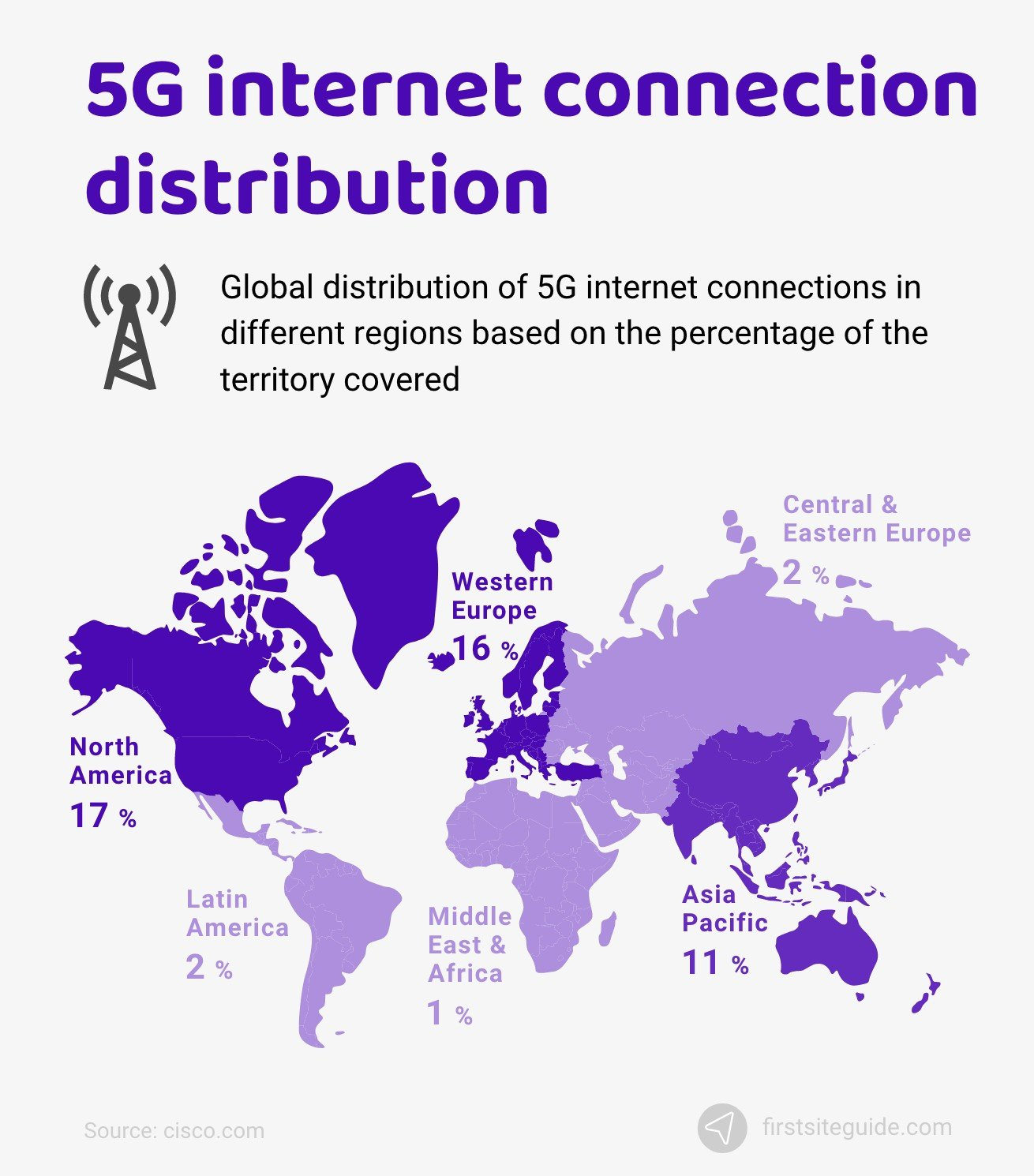 5G internet connection distribution
