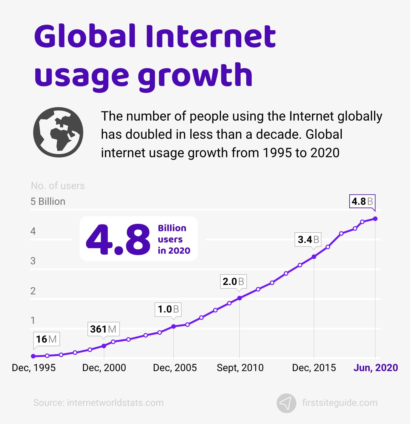 Global internet usage growth