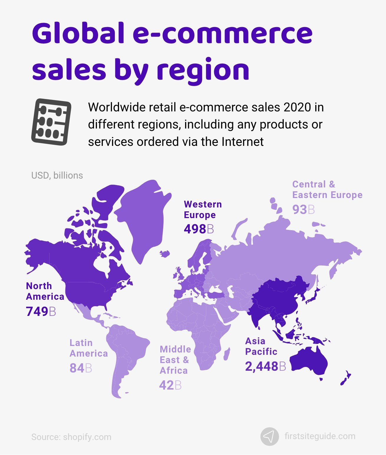 Global e-commerce sales by regions