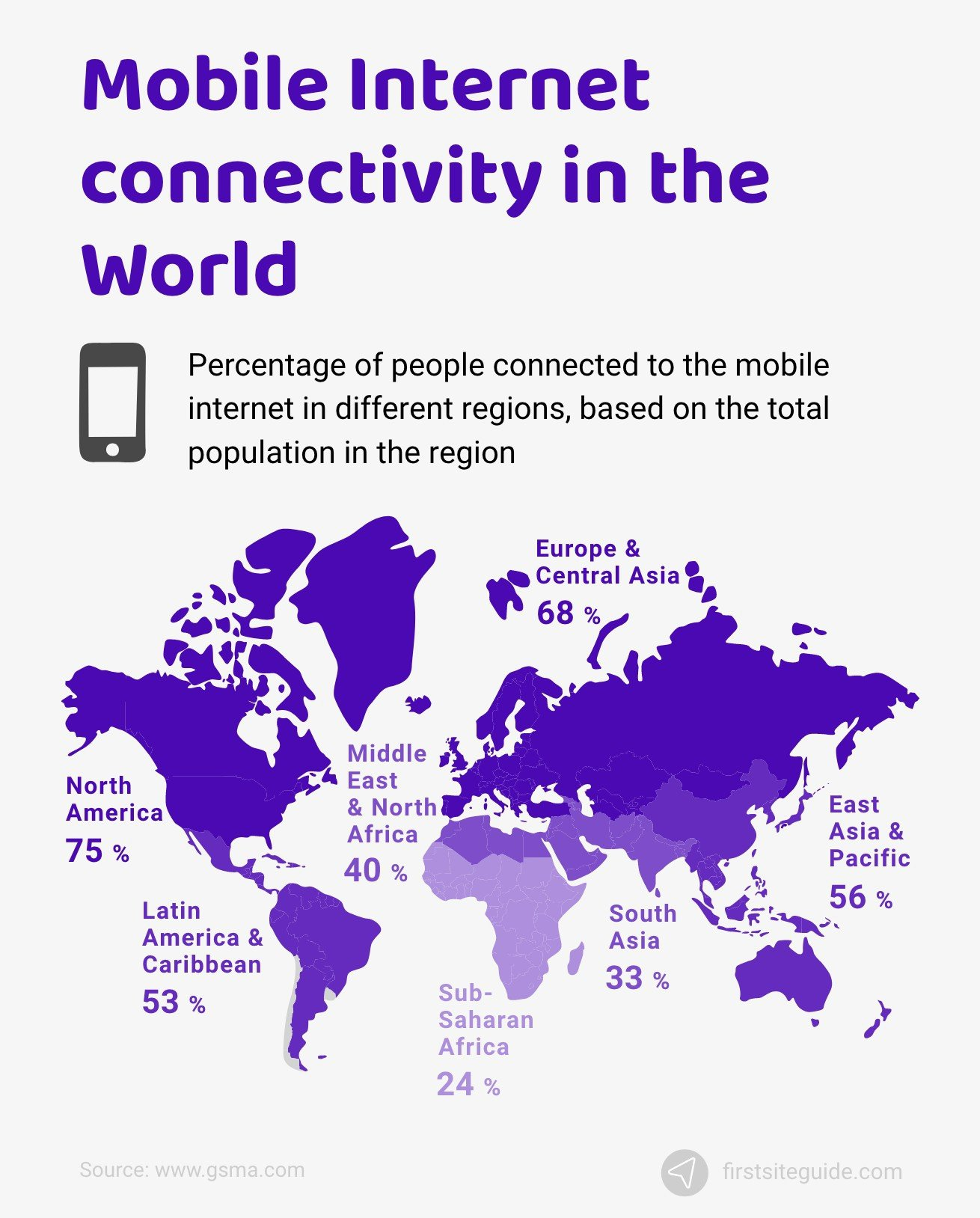 Mobile Internet connectivity in the World