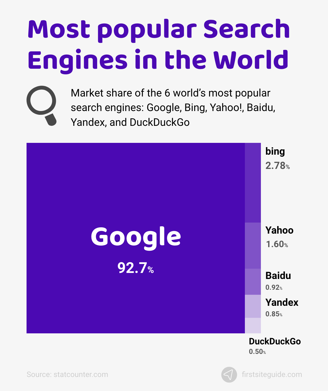 Most popular Search Engines in the World