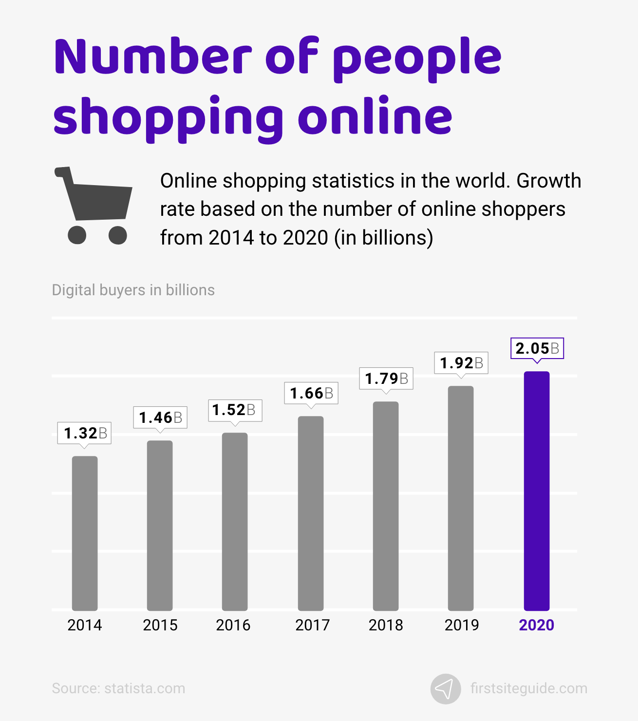 Number of people shopping online