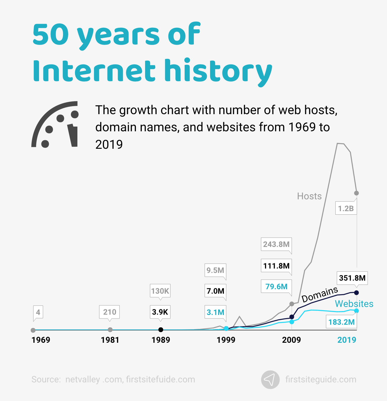 50 years of Internet history