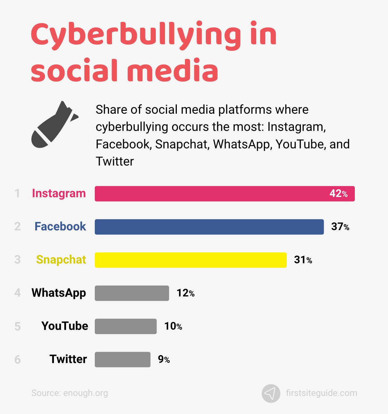 Cyberbullying in social media