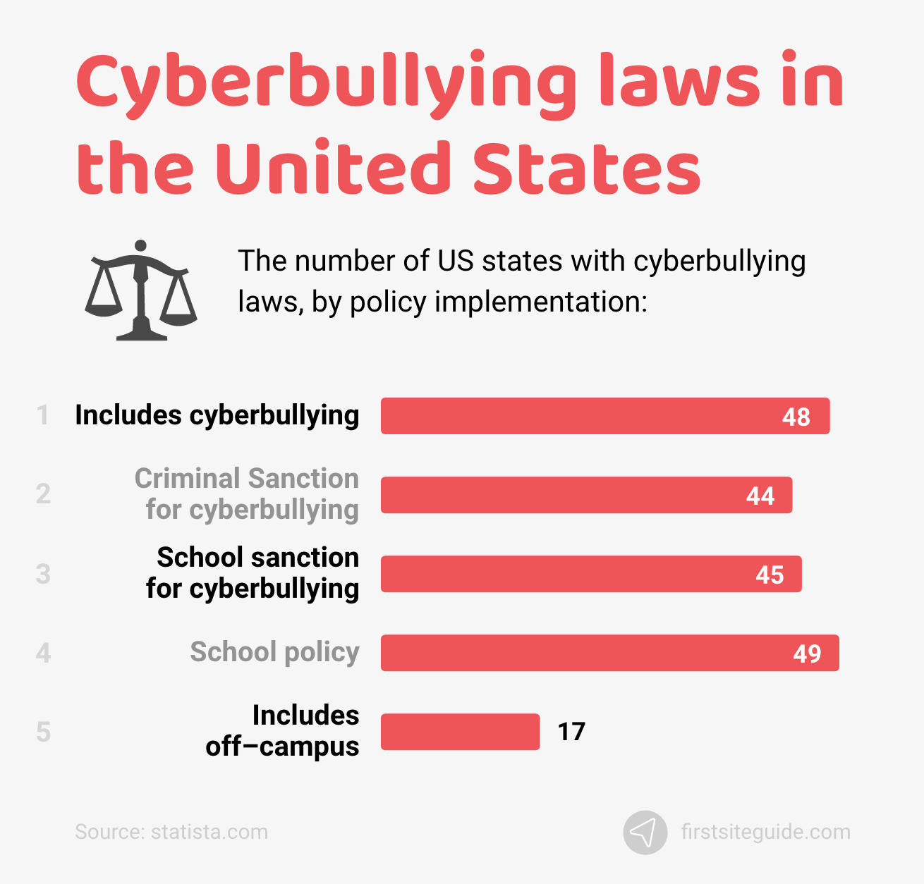 Cyberbullying laws in the United States