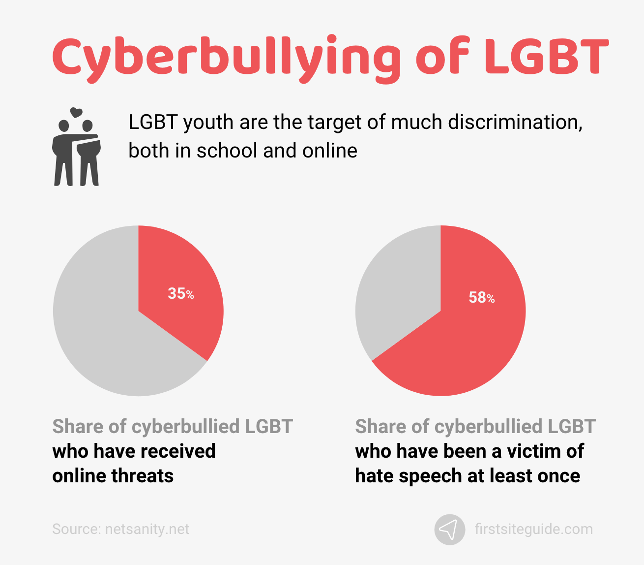 Cyberbullying of LGBT