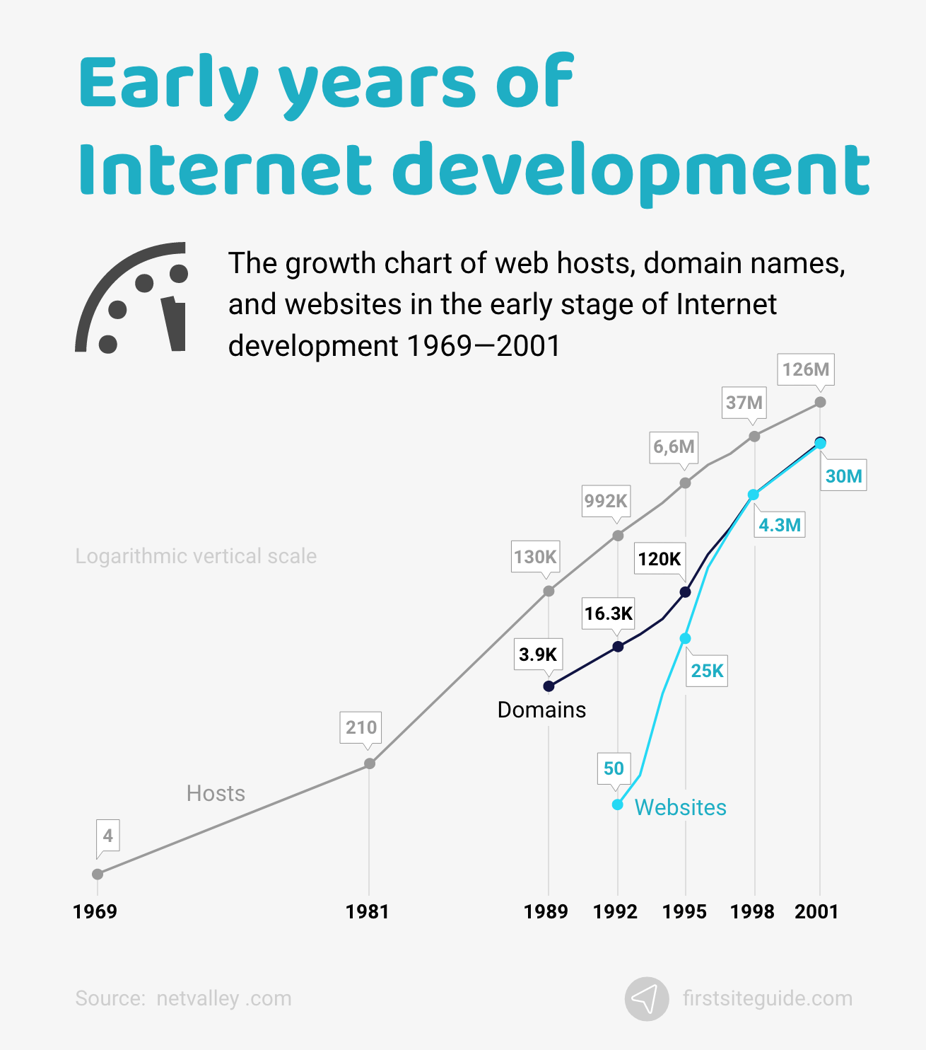 Early years of Internet development