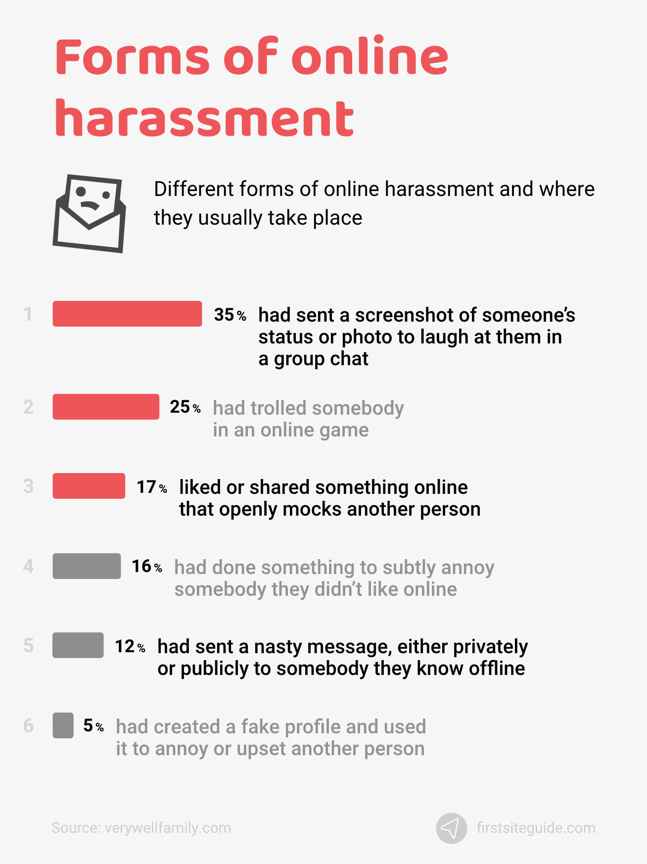 Forms of online harassment