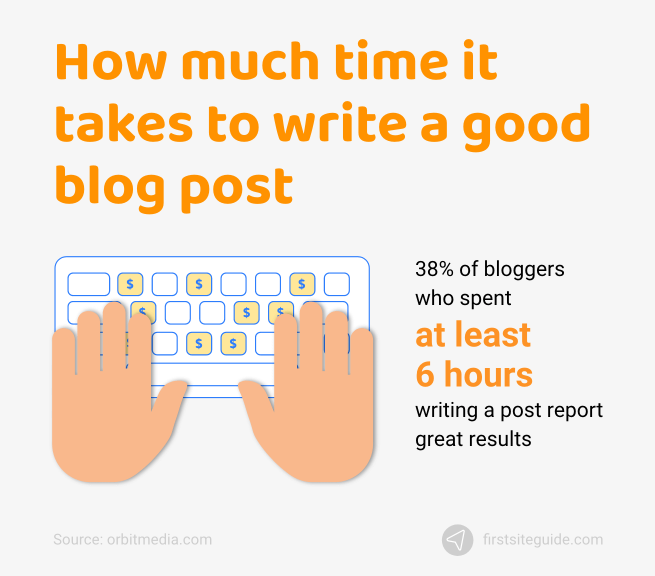 How much time it takes to write a good blog post