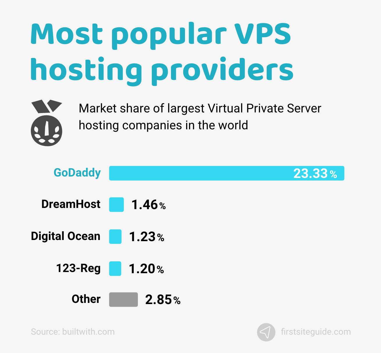 Most popular VPS web hosting providers