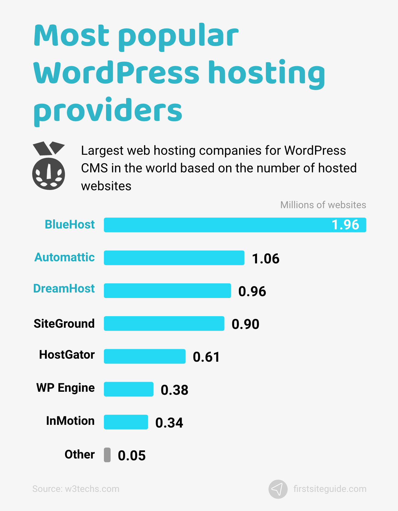 Most popular WordPress hosting providers