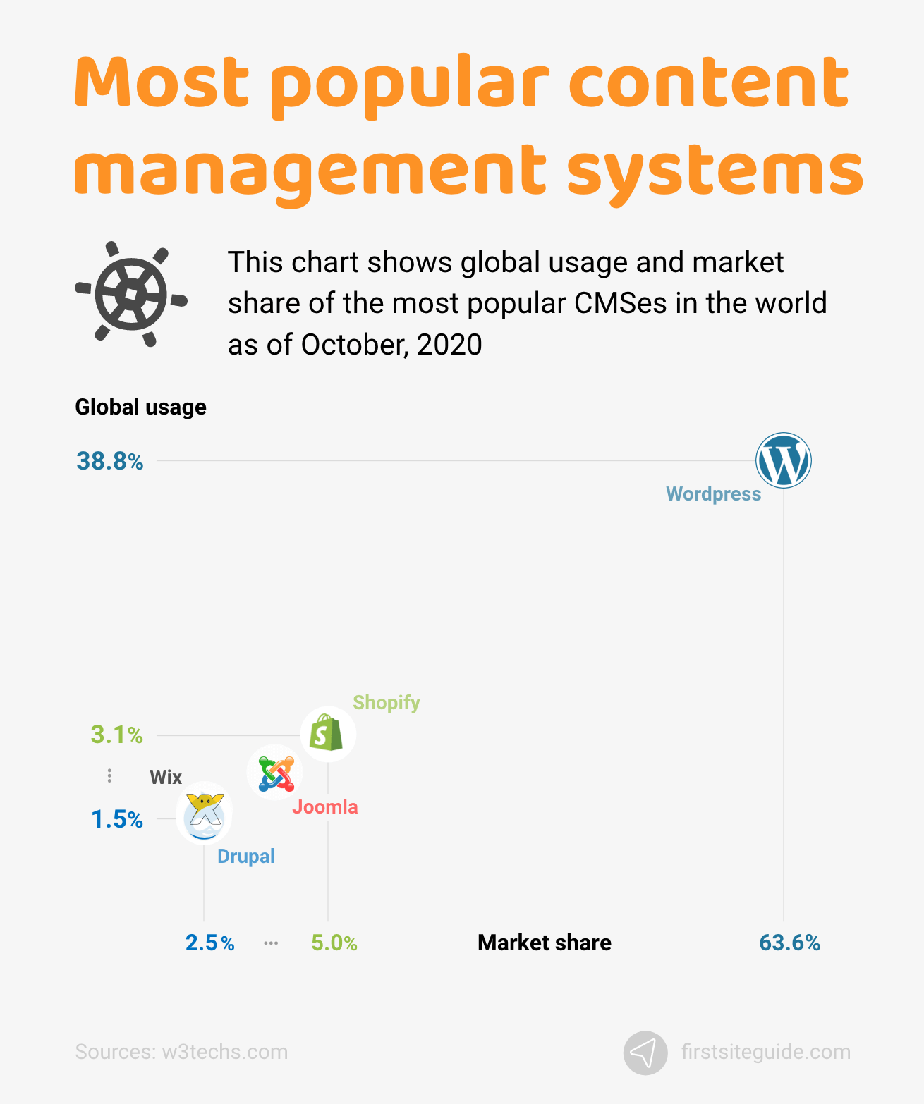 Most popular content management systems