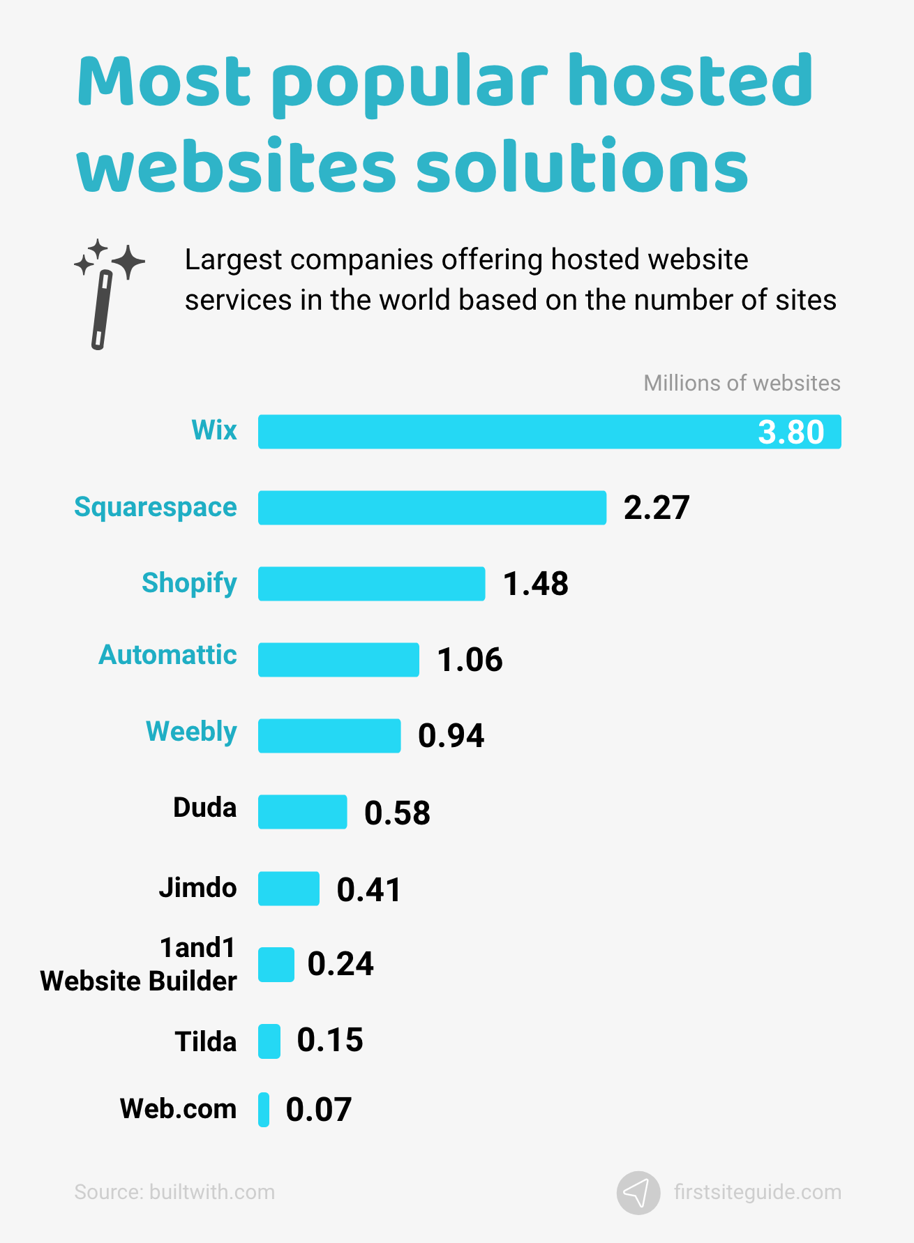 Most popular hosted websites solutions