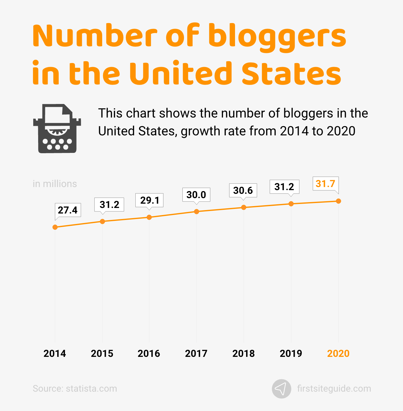 Number of bloggers in the US