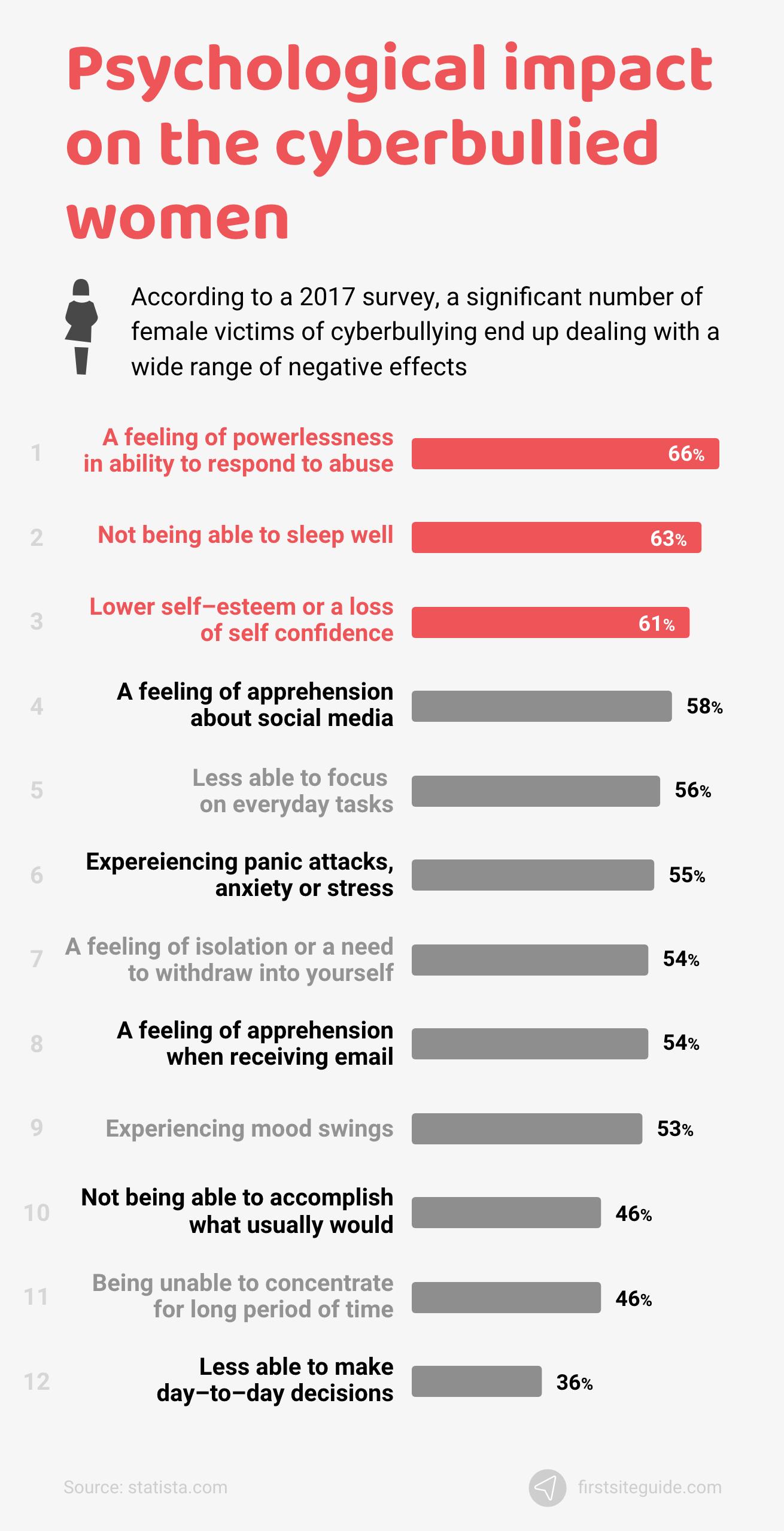 Psychological impact on the cyberbullied women