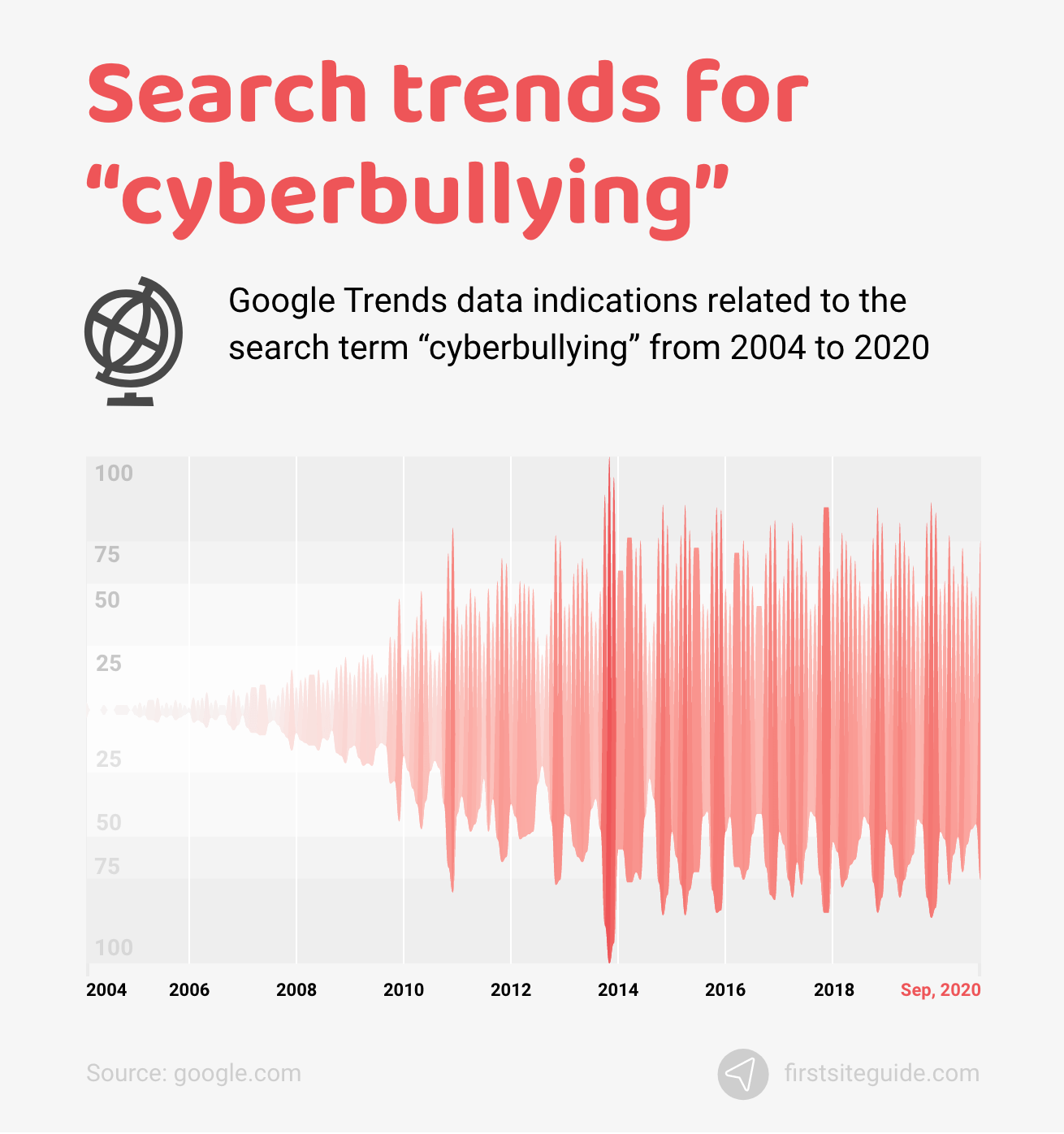 Search trends for cyberbullying