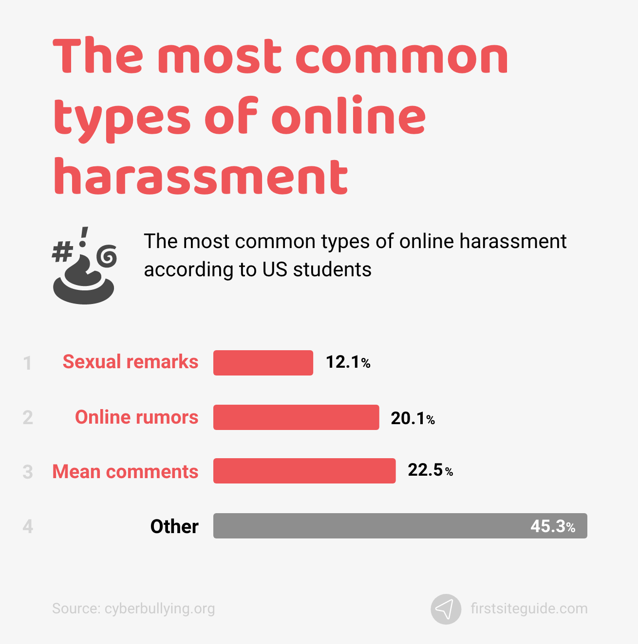 The most common types of online harassment