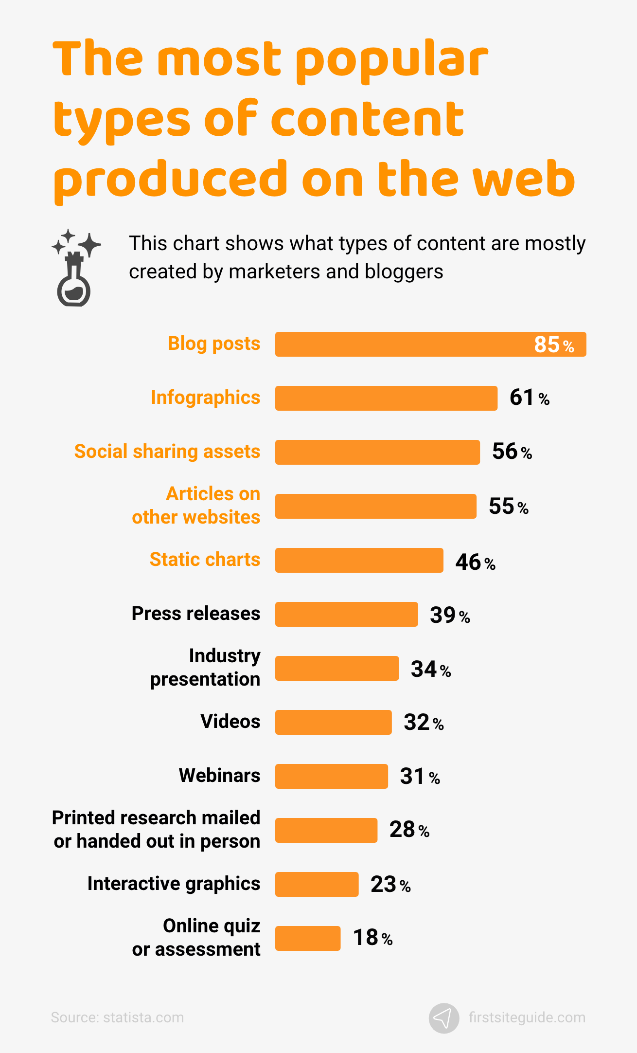 The most popular types of content produced on the web