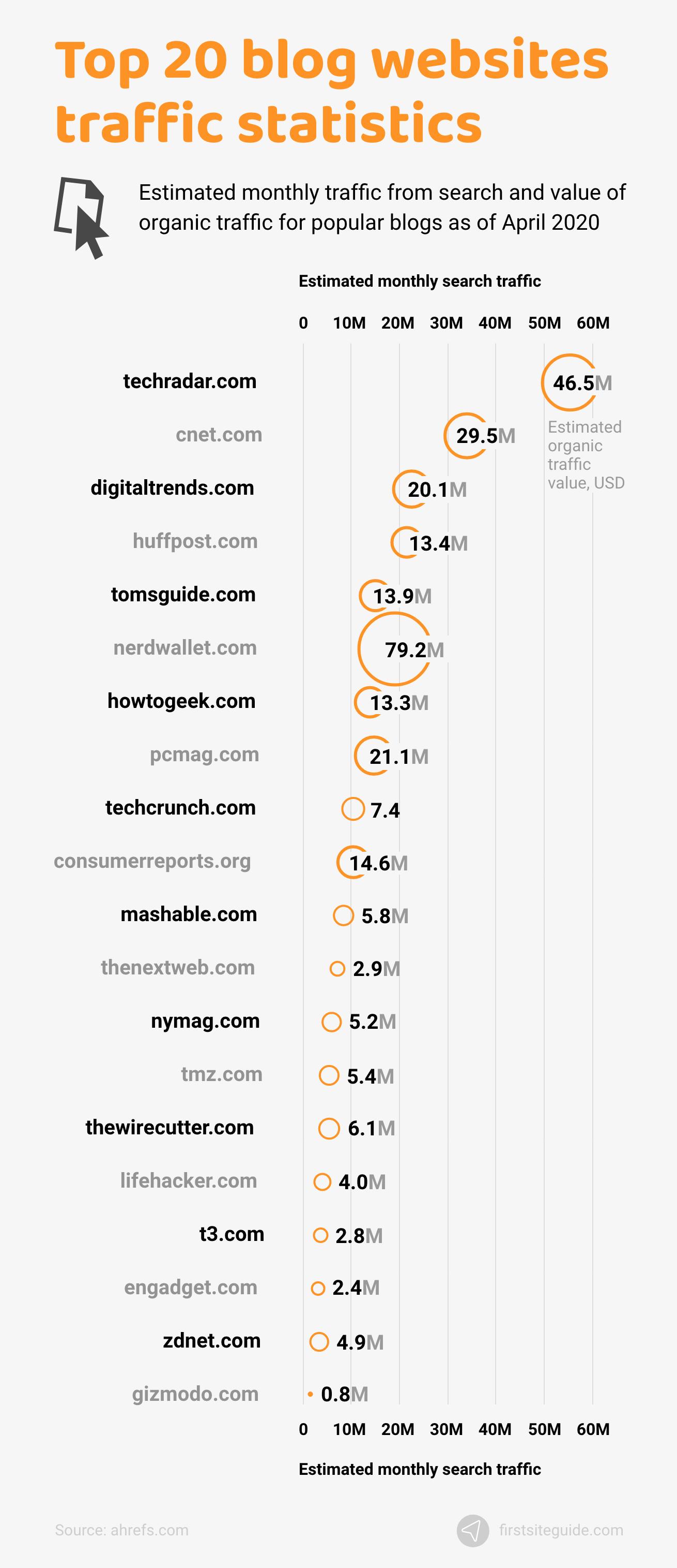 Top 20 blog websites traffic statistics