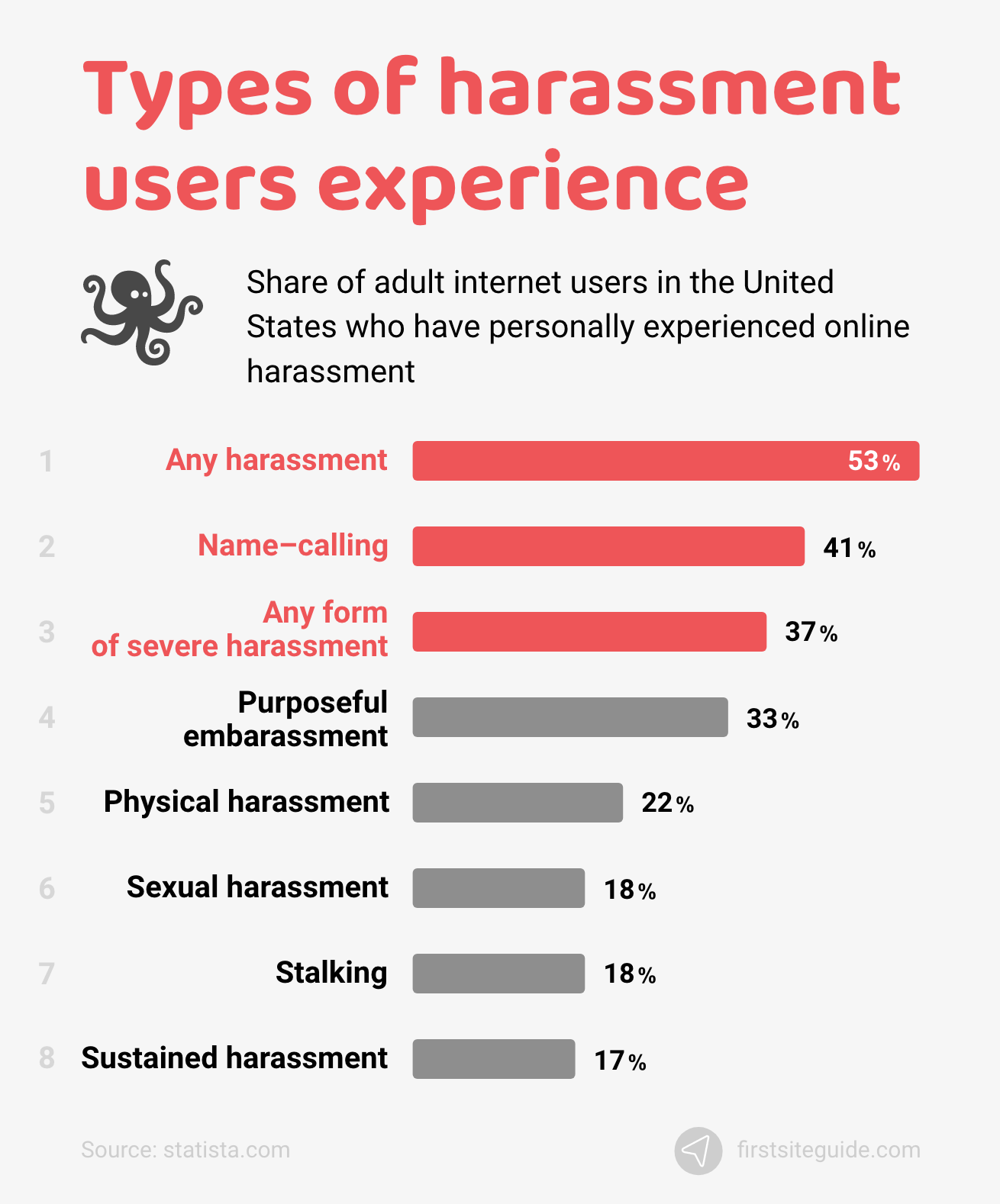 Types of harassment users experience