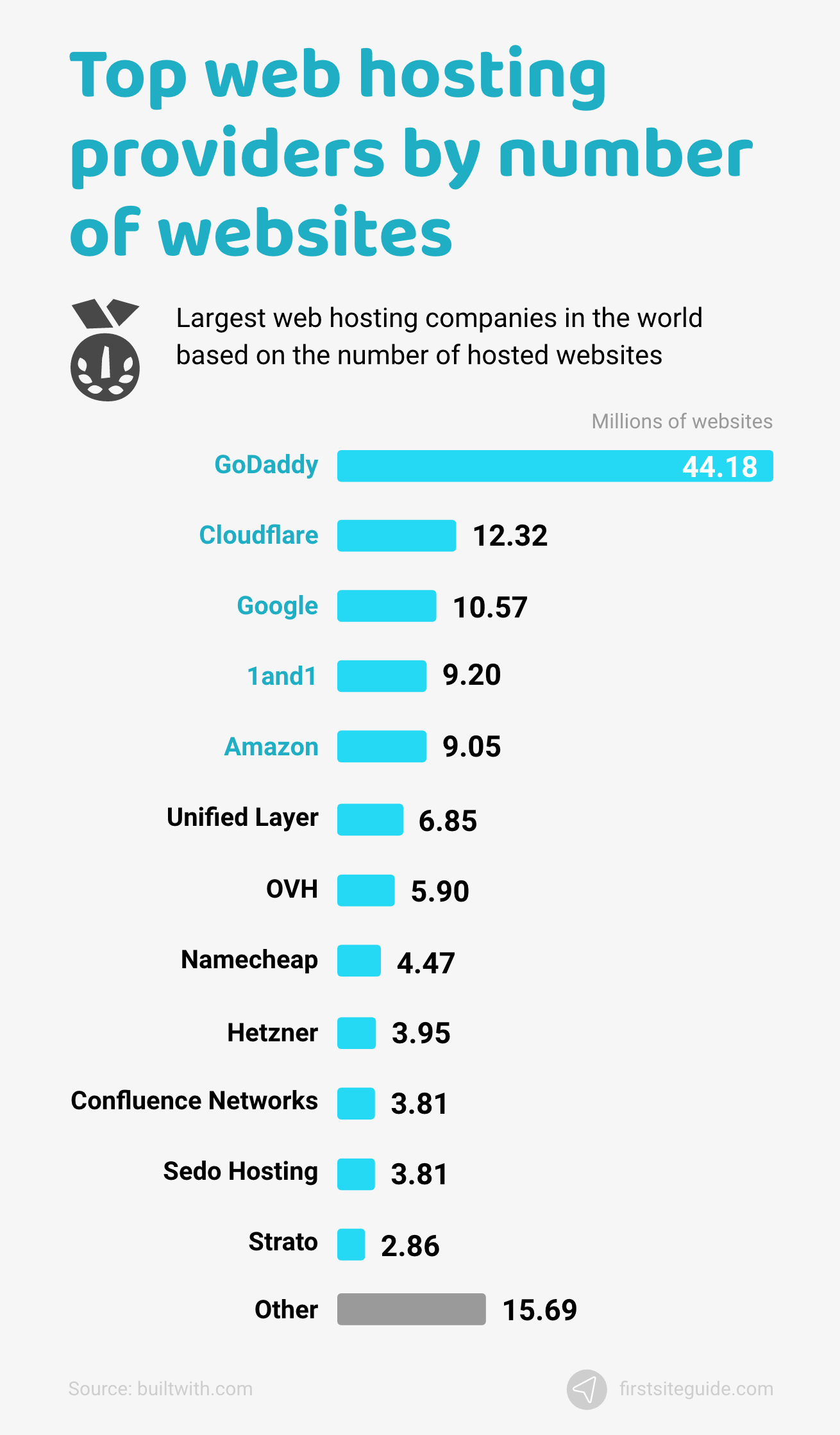 Web hosting providers with the most hosted number of websites