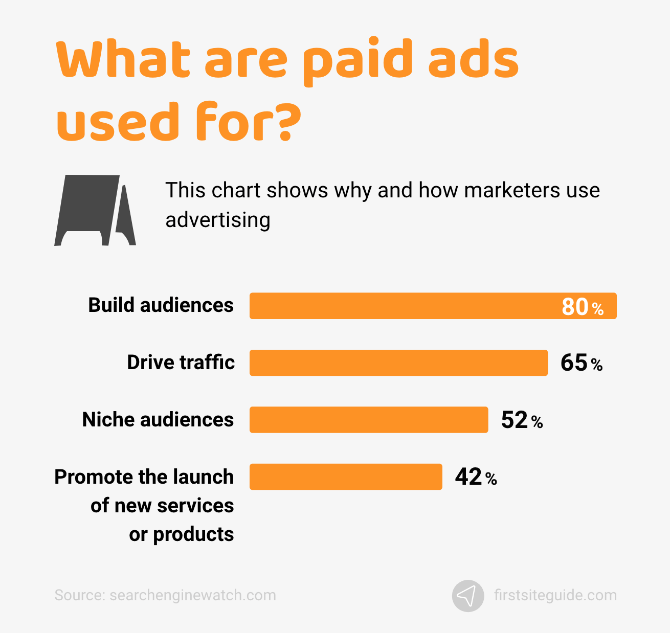 What are paid ads used for