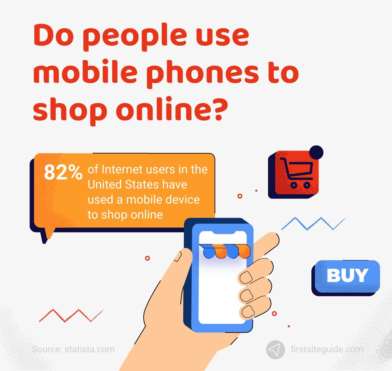 Do people use mobile phones to shop online?