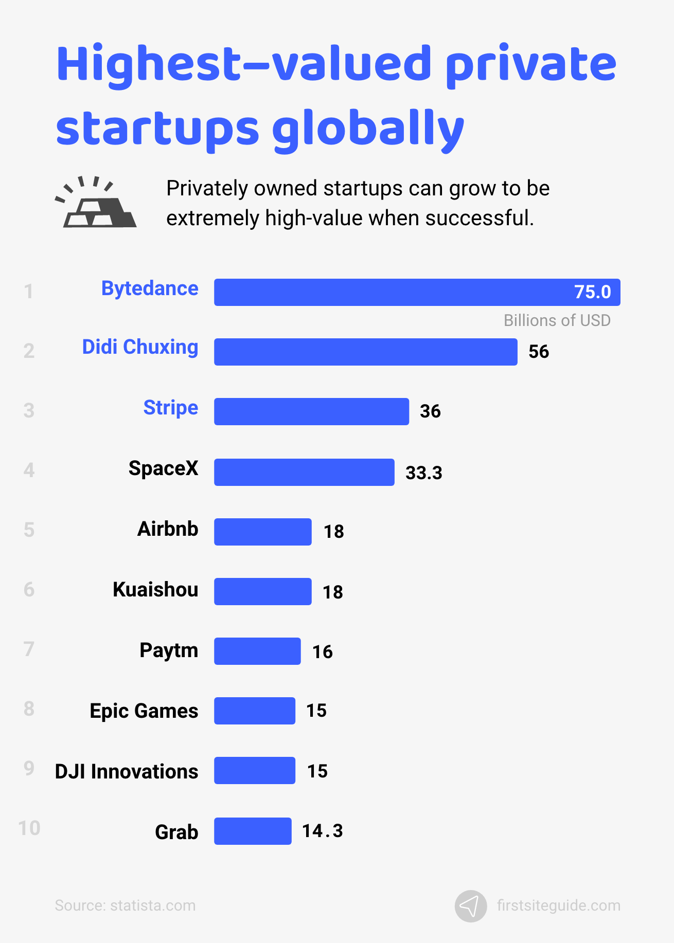Highest–valued private startups globally