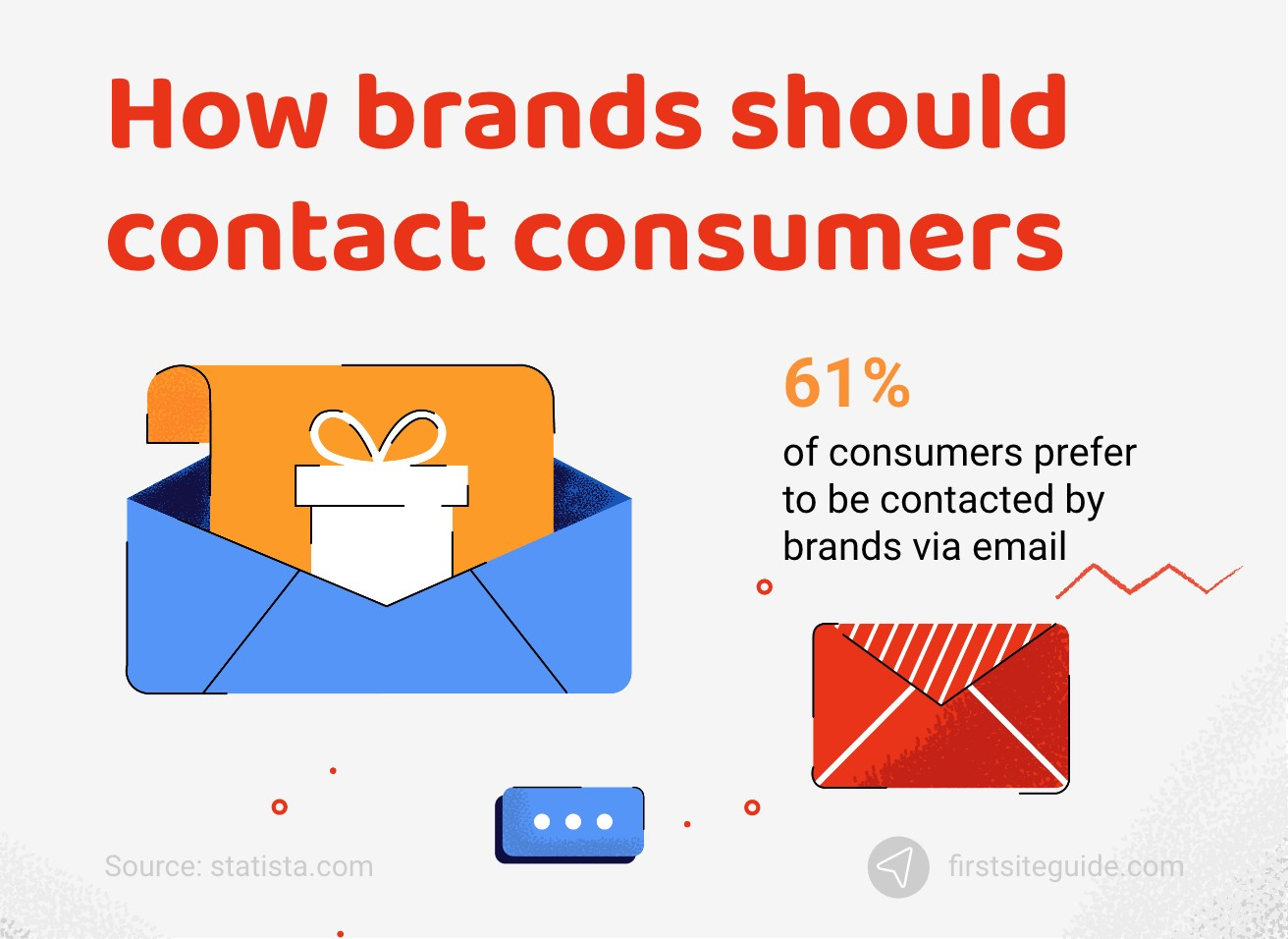 How brands should contact consumers